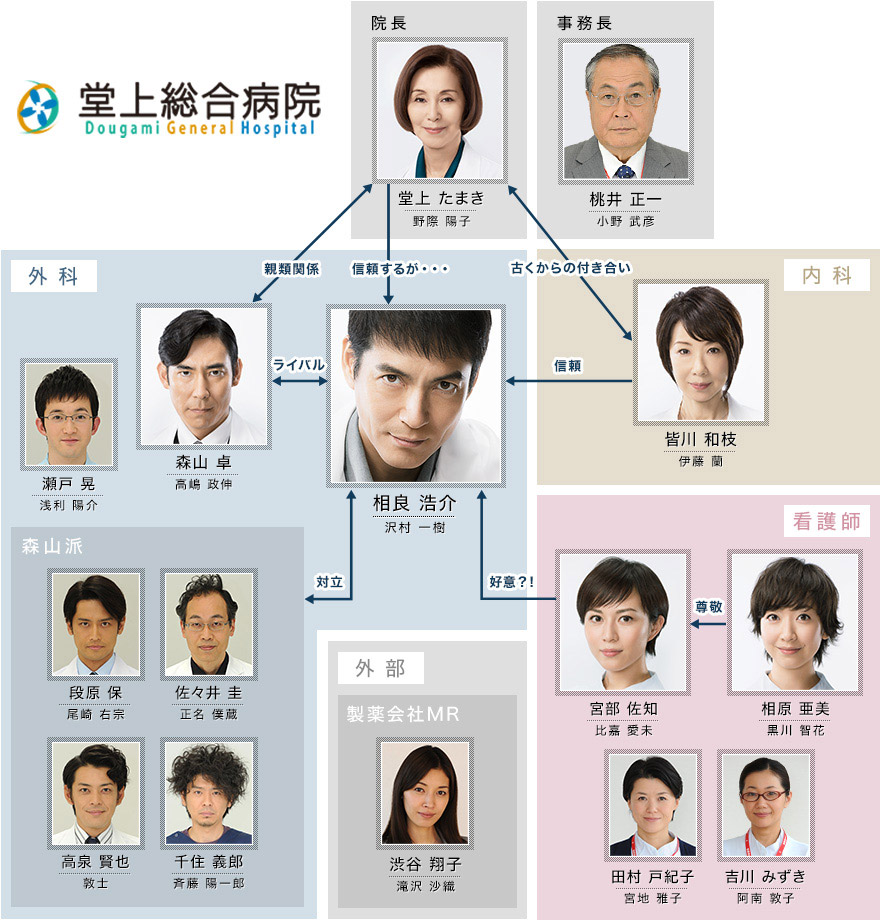 DOCTORS Saikyou no Meii Season 3 [DOCTORS〜最強の名医〜 3] Chart