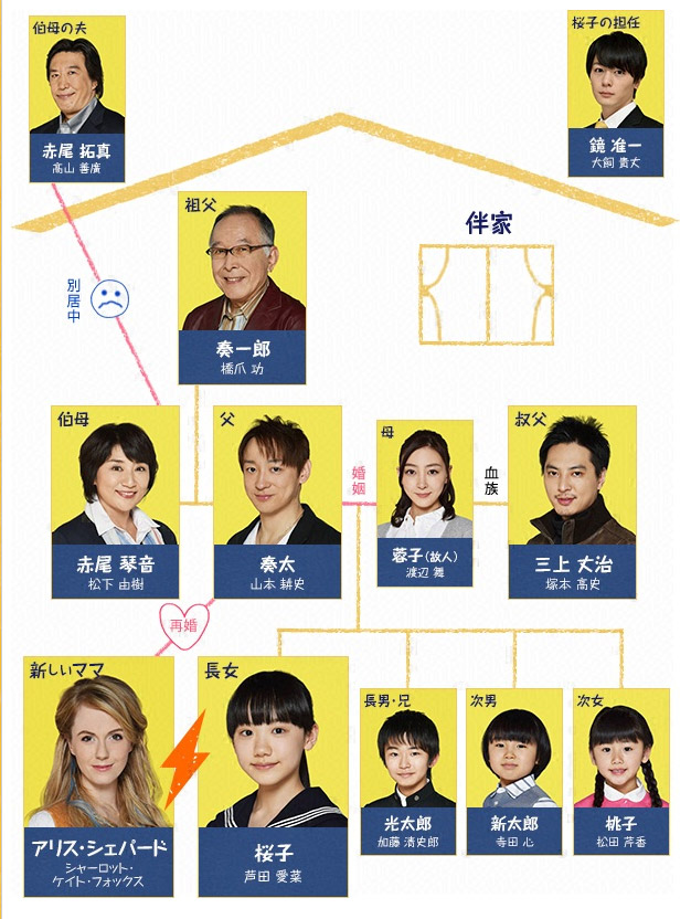 OUR HOUSE ~ Watashitachi no Ie [OUR HOUSE ~ わたしたちのいえ] Chart