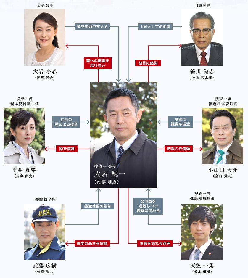 捜査 一 課長 警視庁